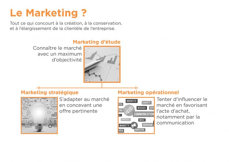 Schéma marketing d'étude, marketing stratégique et marketing opérationnel - filière cheval